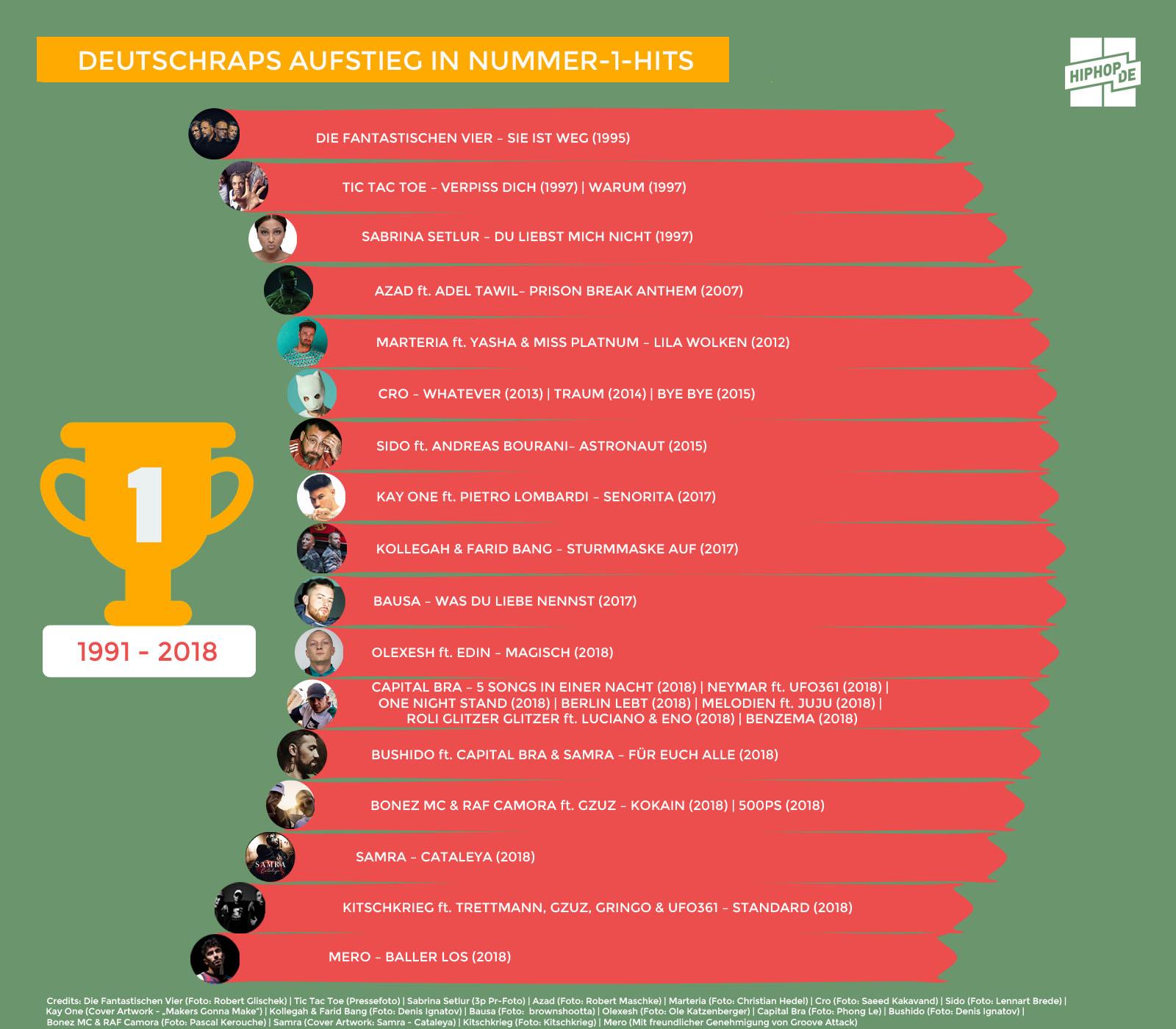 Infografik zu Nummer-1-Hits