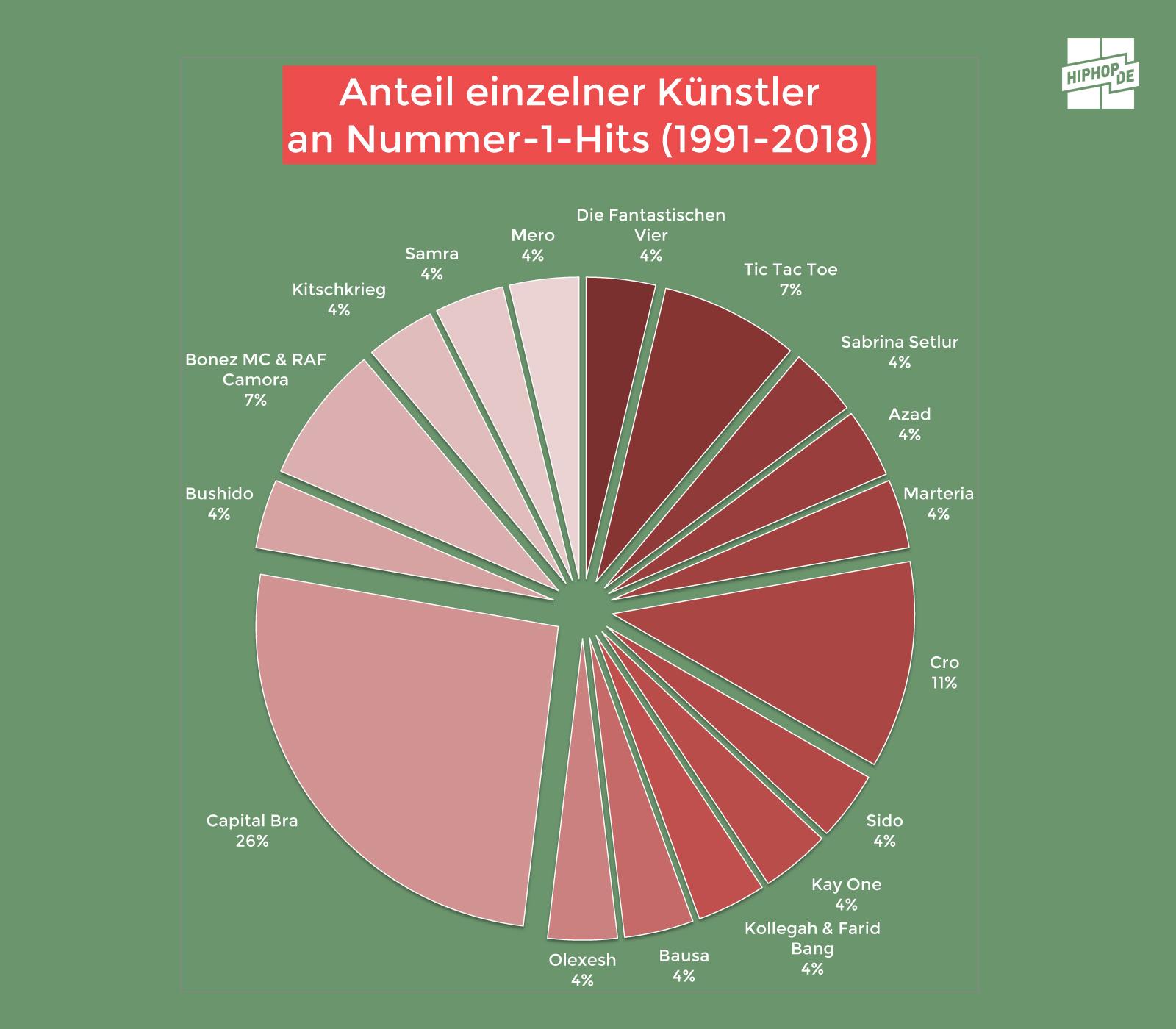 Anteil einzelner Künstler an Nummer-1-Hits