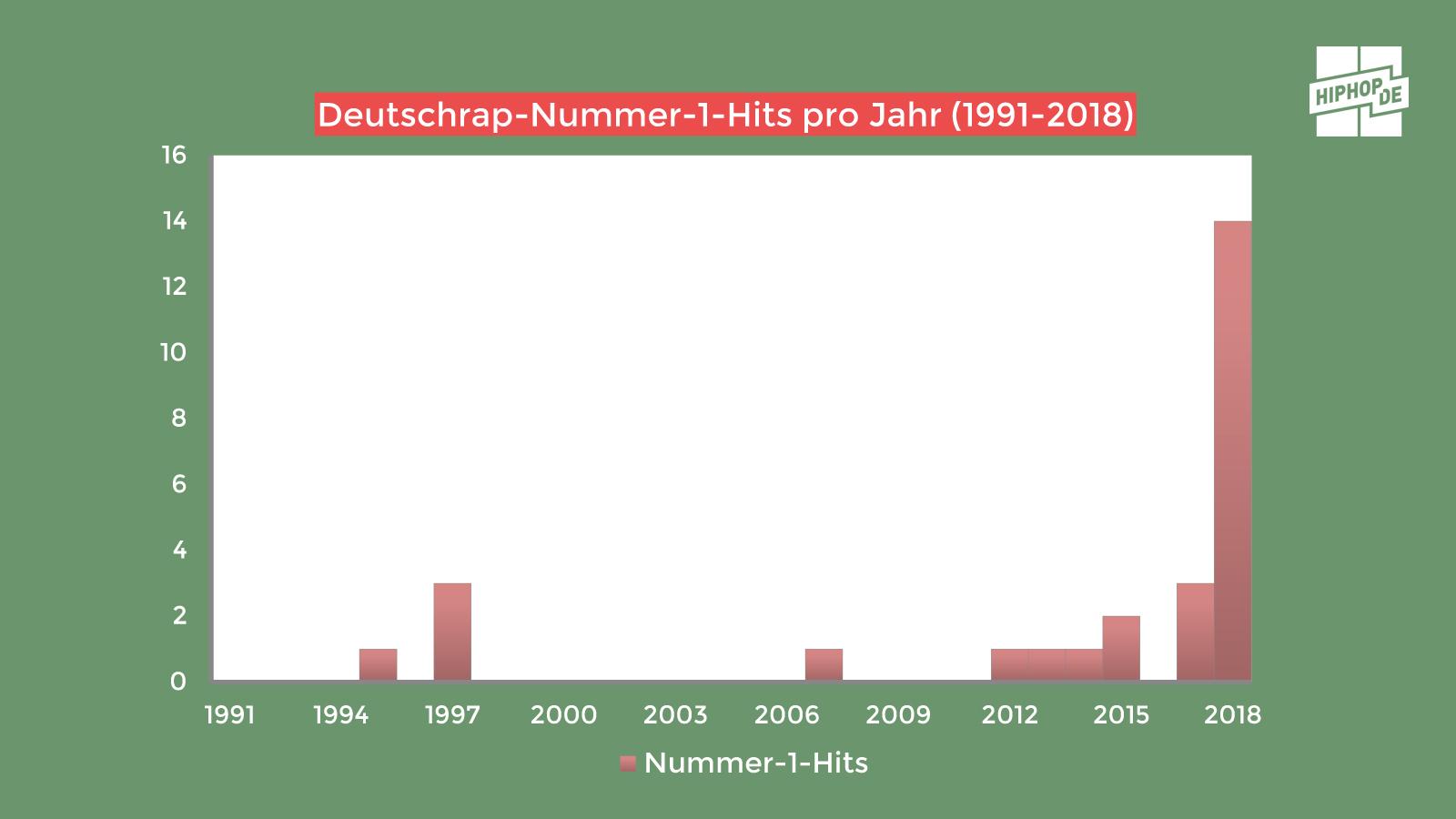 Nummer-1-Hits pro Jahr